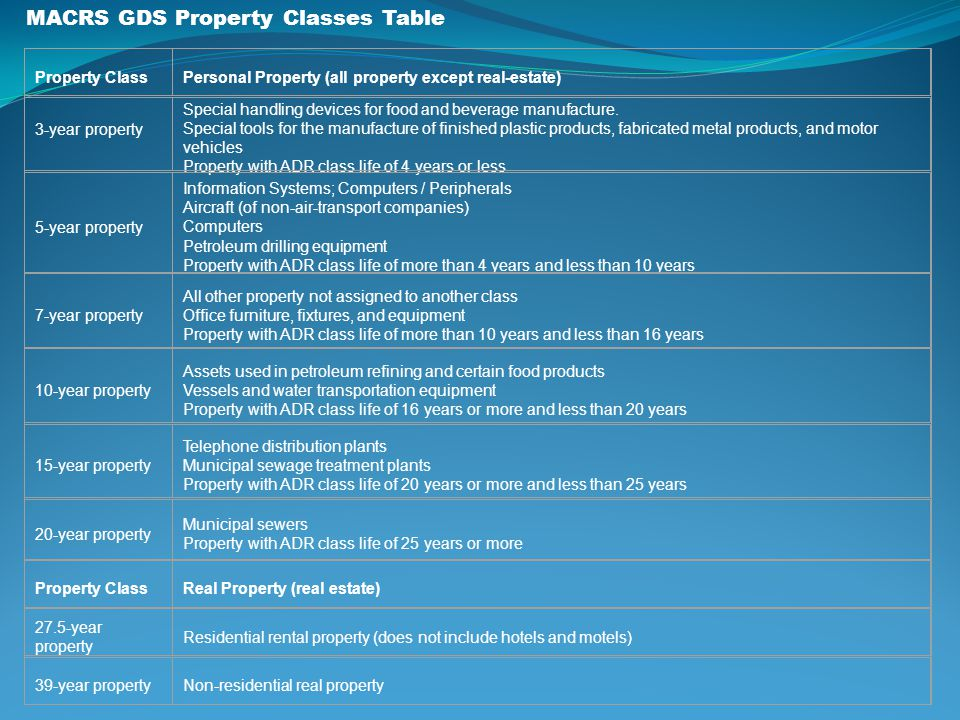 MACRS GDS Property Classes Table