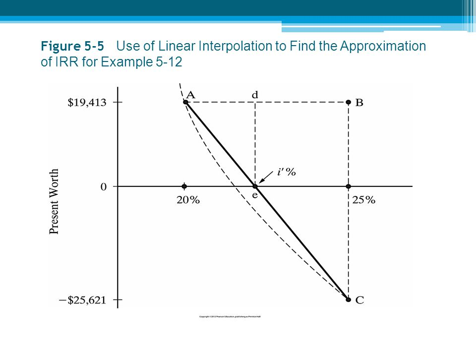Figure 5-5 Use of Linear Interpolation to Find the Approximation of IRR for Example 5-12