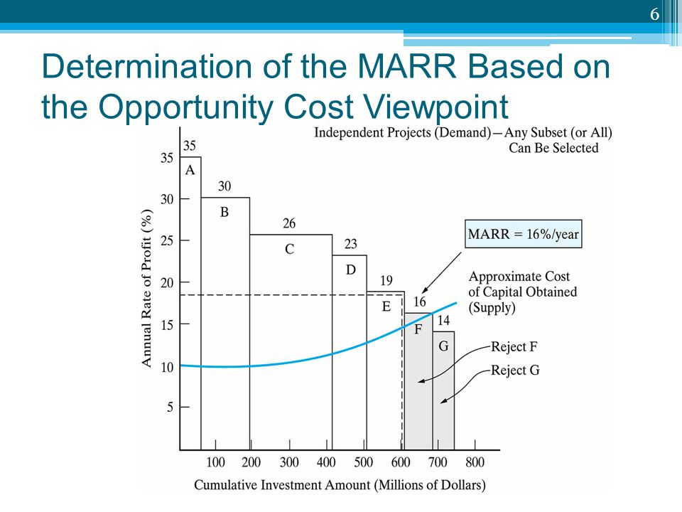 Determination of the MARR Based on the Opportunity Cost Viewpoint
