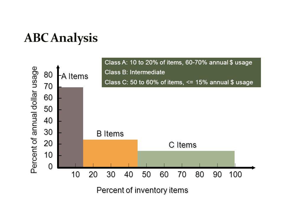 ABC Analysis 80 – A Items 70 – 60 – 50 –