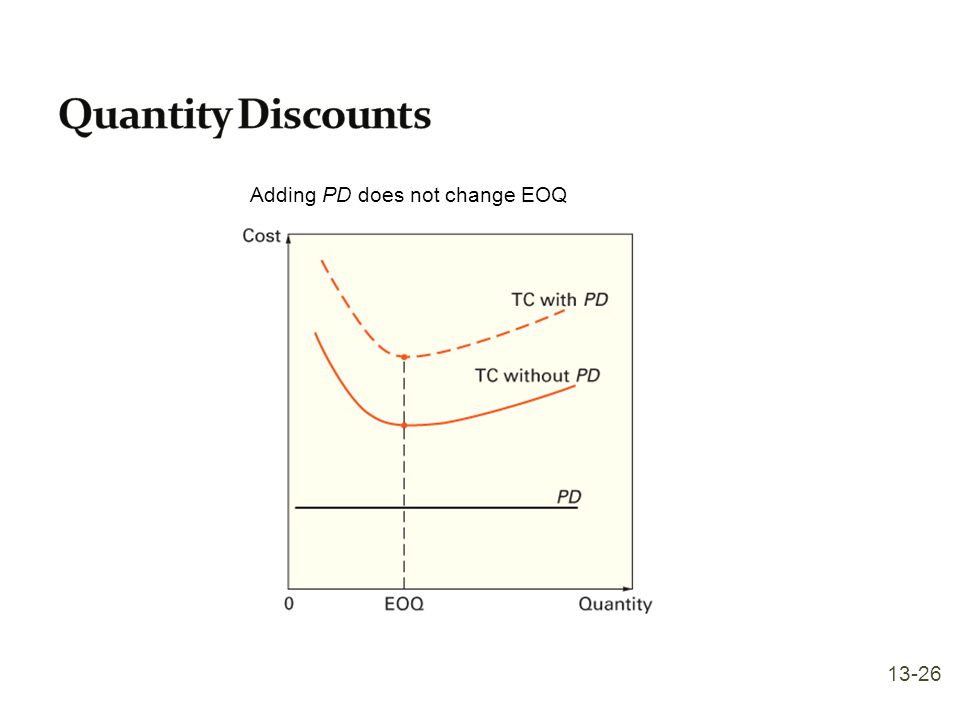 Quantity Discounts Adding PD does not change EOQ 13-26