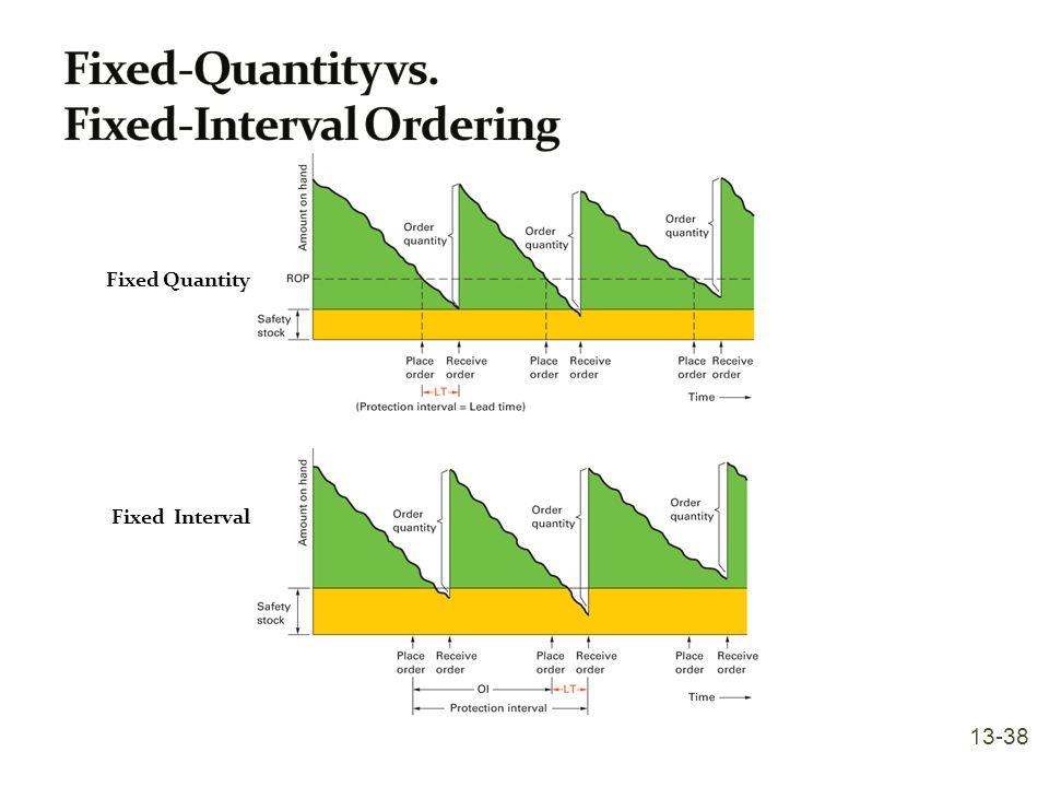 Fixed-Quantity vs. Fixed-Interval Ordering