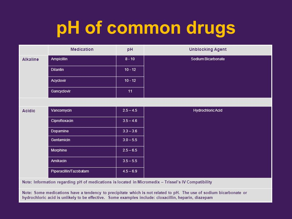 pH of common drugs Medication pH Unblocking Agent Alkaline Acidic