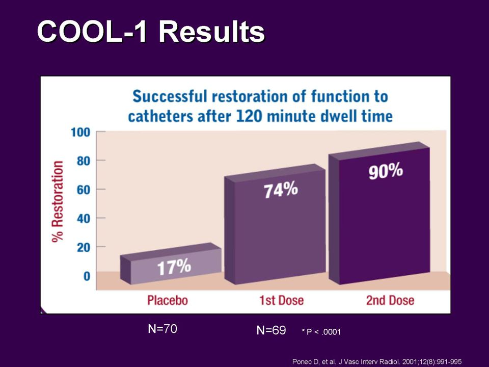 After the first 120 min treatment, function was restored in 74% (51 of 69) of the CATHFLO® treatment group compared to 17% (12 of 70) in the placebo arm (p< 0.0001). After the second dose of CATHFLO®, the cumulative restoration of function was 90%.