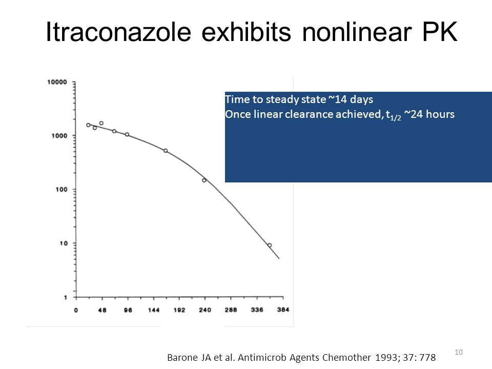 Itraconazole exhibits nonlinear PK