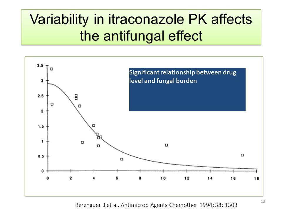 Variability in itraconazole PK affects the antifungal effect