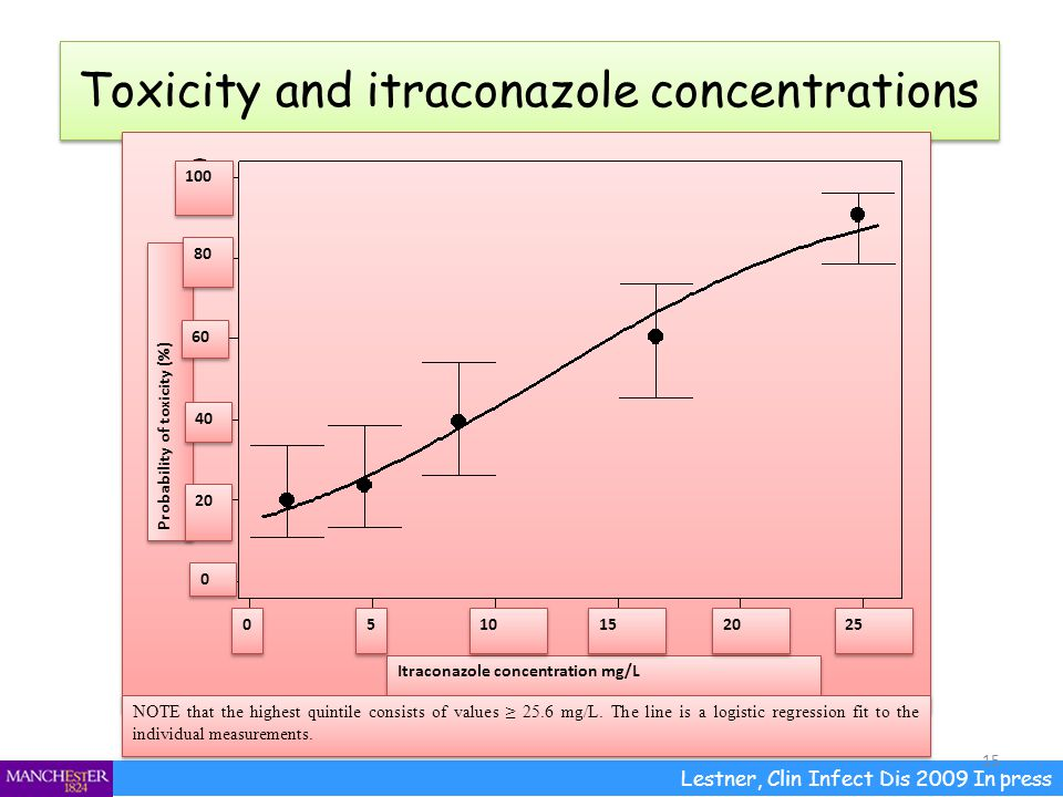 Toxicity and itraconazole concentrations
