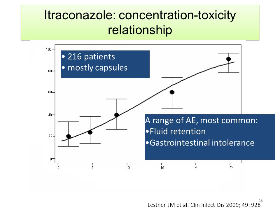 Itraconazole: concentration-toxicity relationship