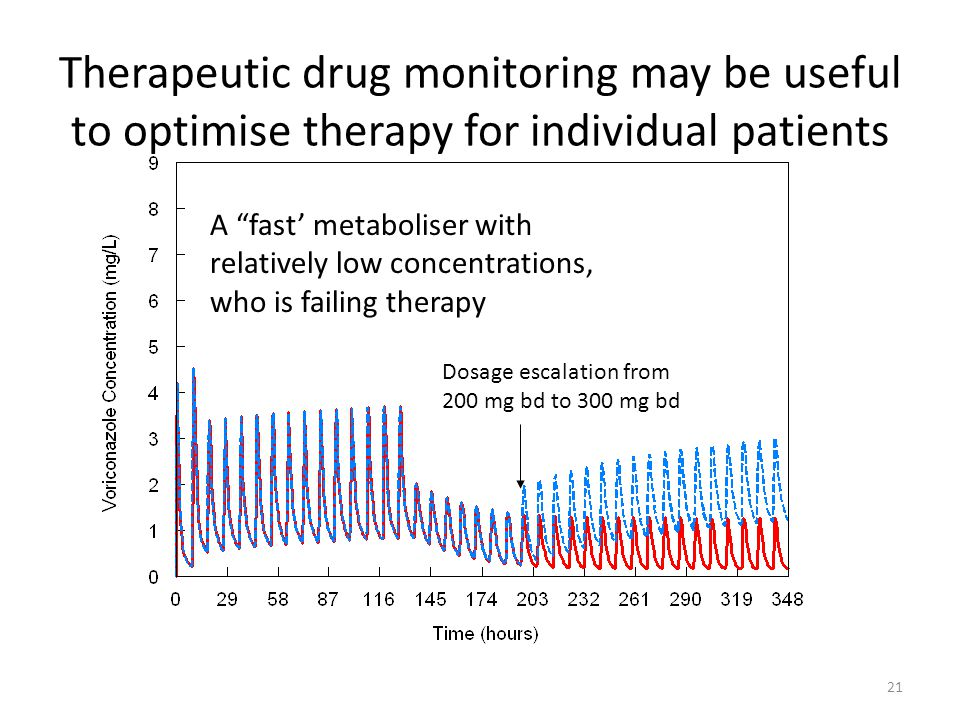 Therapeutic drug monitoring may be useful to optimise therapy for individual patients