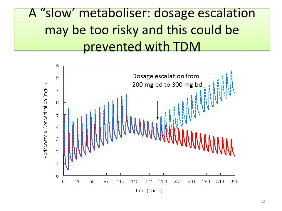 A slow' metaboliser: dosage escalation may be too risky and this could be prevented with TDM