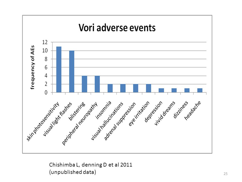 Chishimba L, denning D et al 2011 (unpublished data)