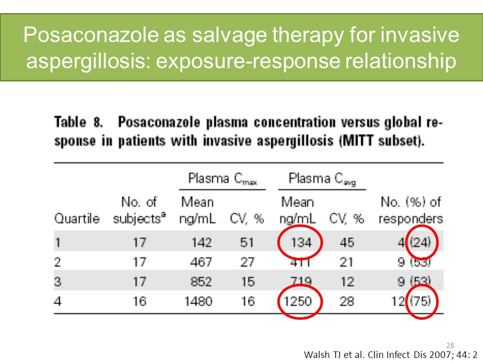 Posaconazole as salvage therapy for invasive aspergillosis: exposure-response relationship