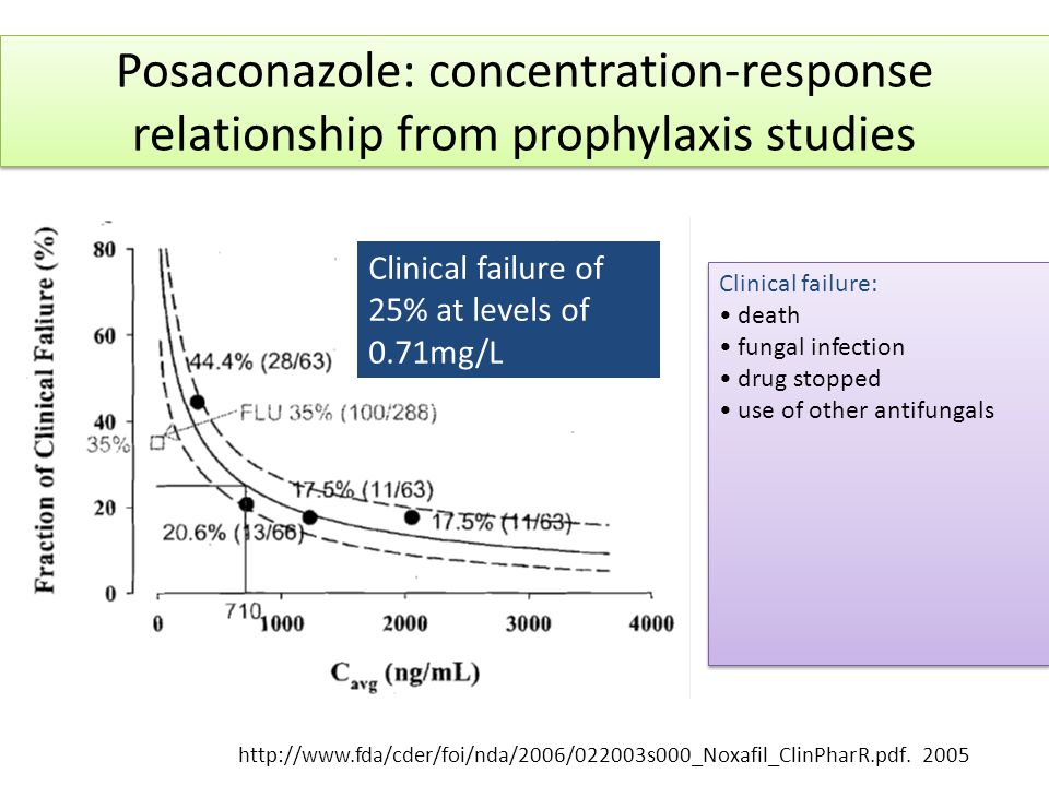 Posaconazole: concentration-response relationship from prophylaxis studies
