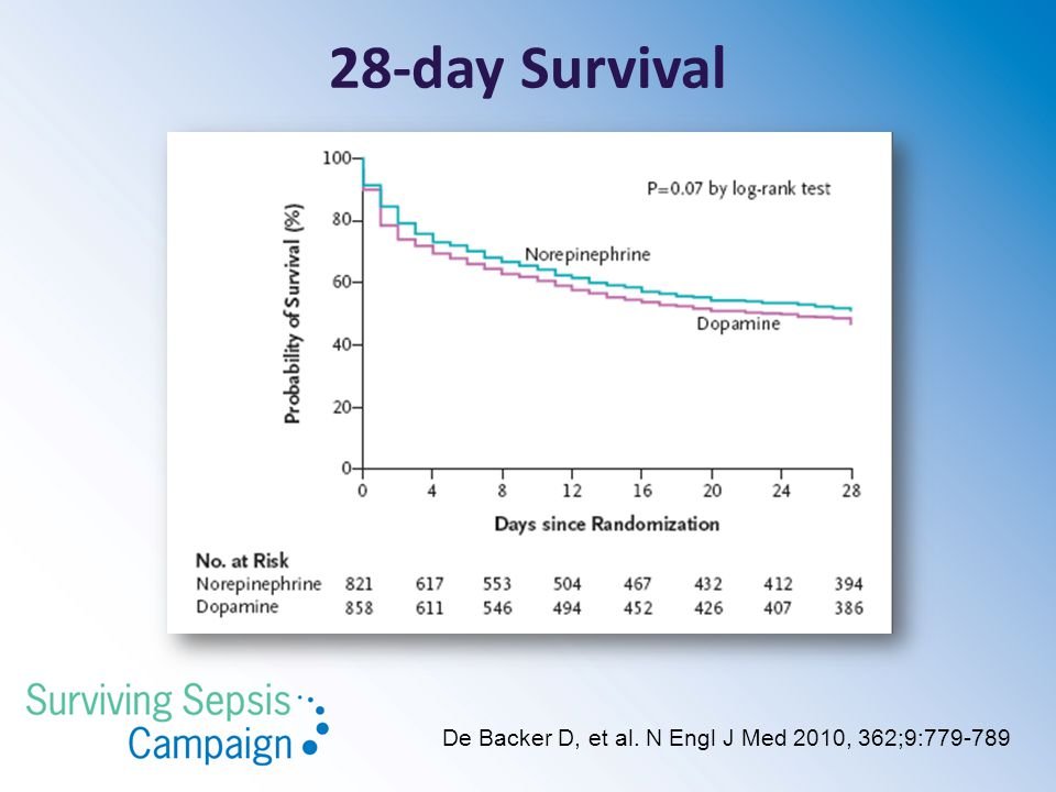 28-day Survival De Backer D, et al. N Engl J Med 2010, 362;9:779-789