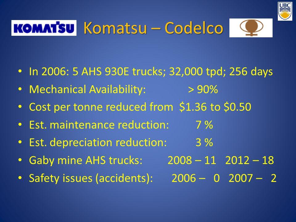 Komatsu – Codelco In 2006: 5 AHS 930E trucks; 32,000 tpd; 256 days