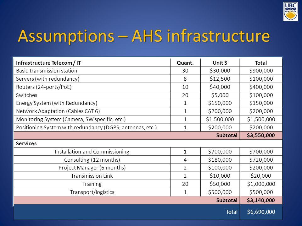 Assumptions – AHS infrastructure