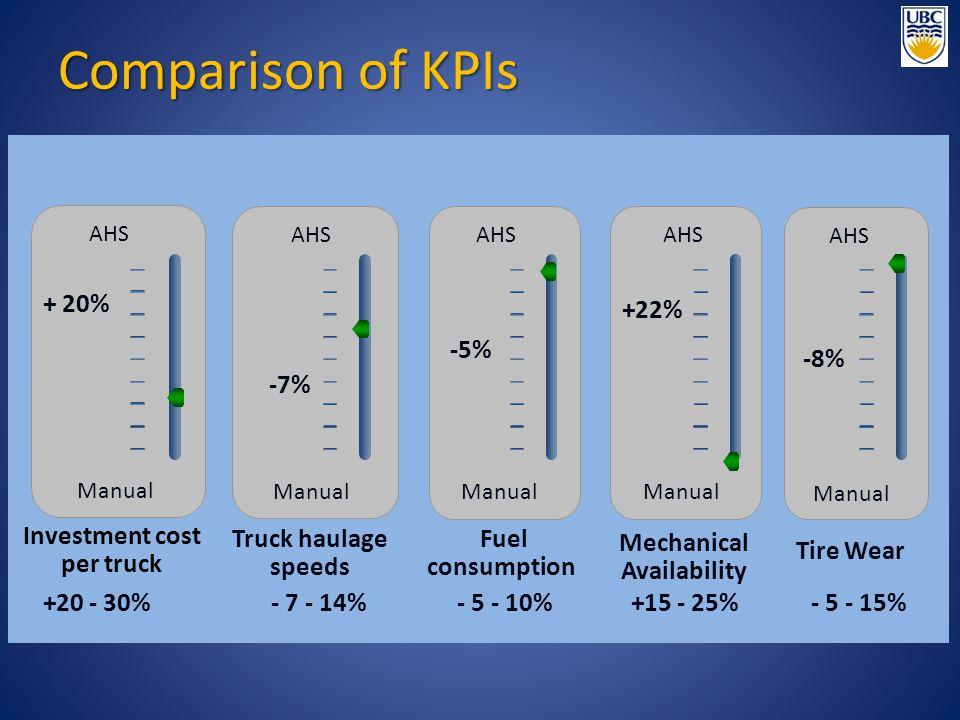 Investment cost per truck