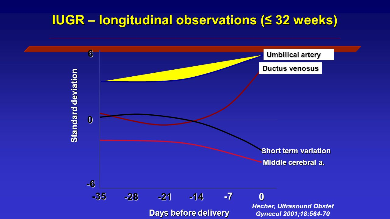 IUGR – longitudinal observations (≤ 32 weeks)