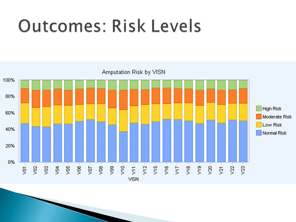 Outcomes: Risk Levels