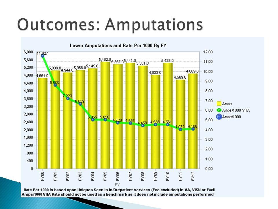 Outcomes: Amputations