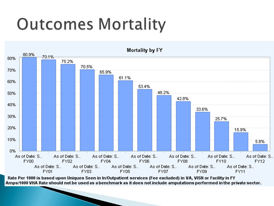 Outcomes Mortality