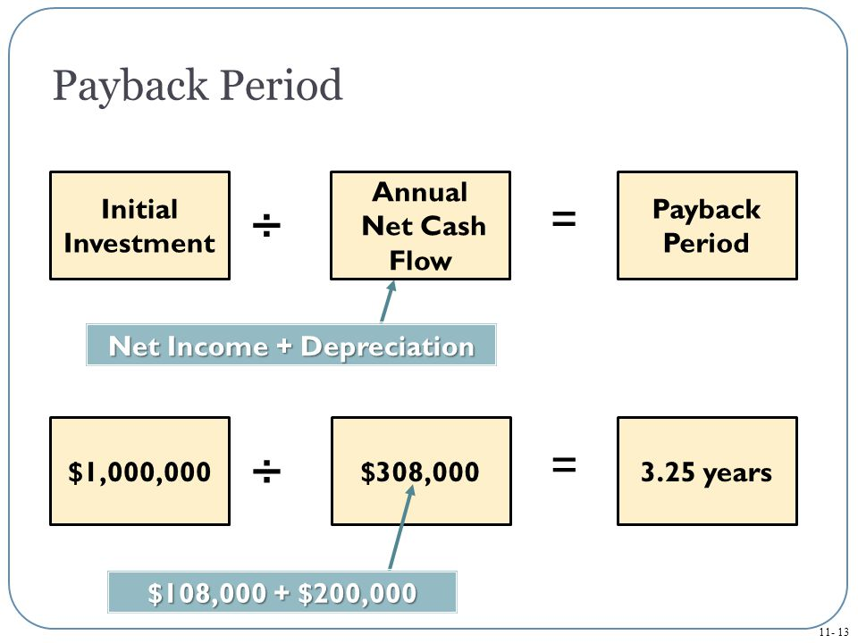 Net Income + Depreciation