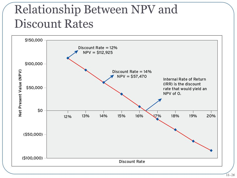 Relationship Between NPV and Discount Rates