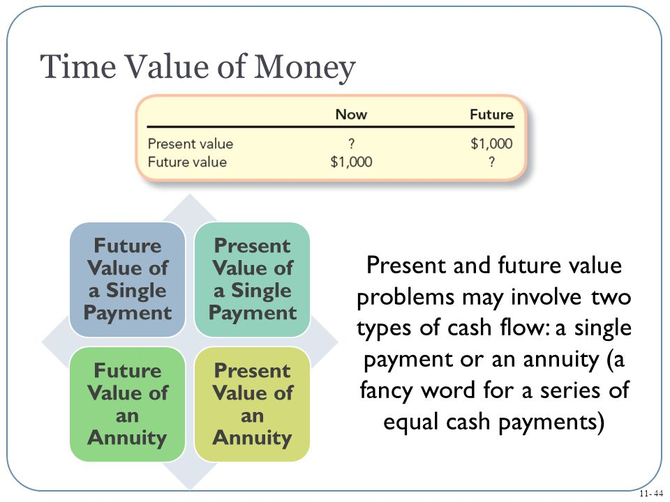 Time Value of Money Future Value of a Single Payment. Present Value of a Single Payment. Future Value of an Annuity.