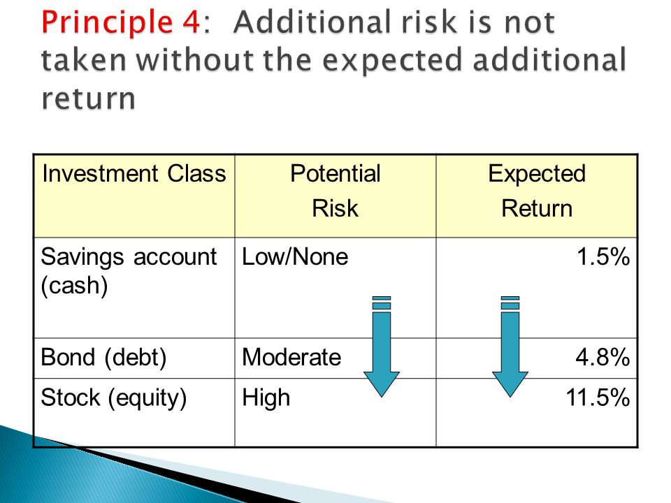 Principle 4: Additional risk is not taken without the expected additional return