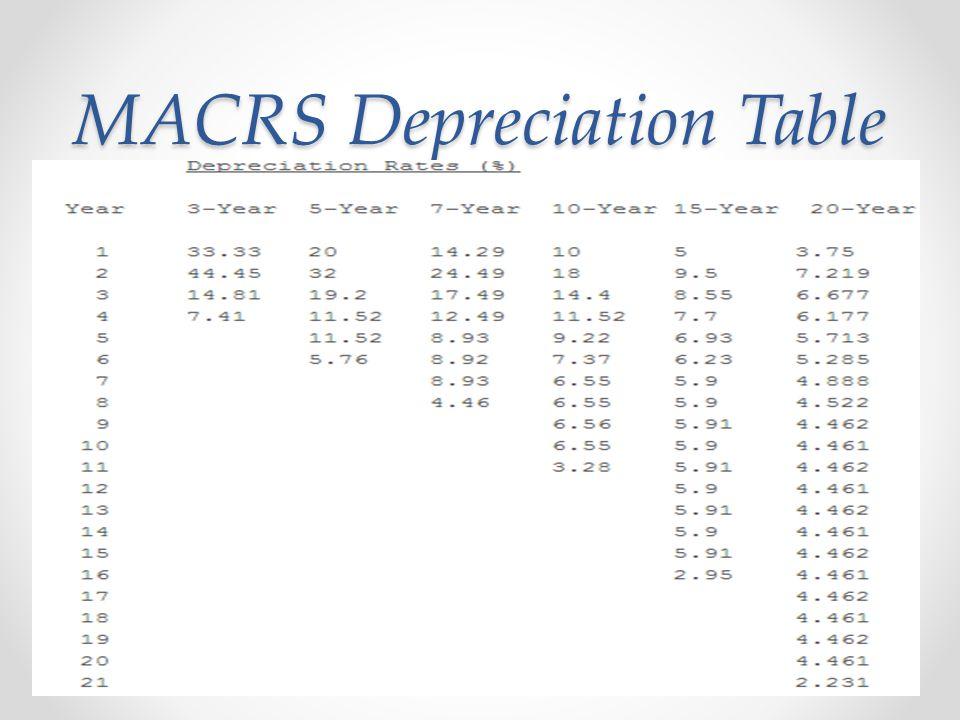 macrs depreciation tables