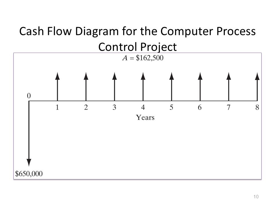 Cash Flow Diagram for the Computer Process Control Project