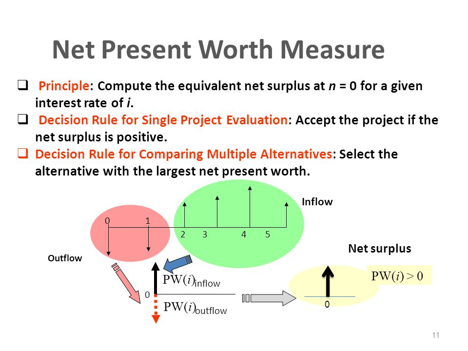Net Present Worth Measure