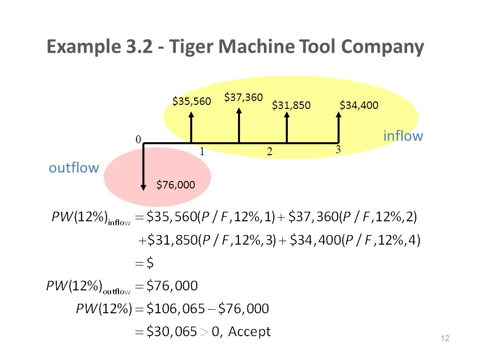 Example 3.2 - Tiger Machine Tool Company
