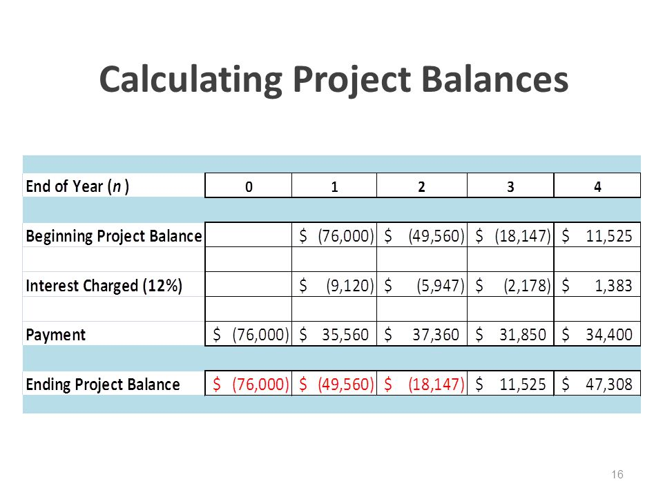Calculating Project Balances