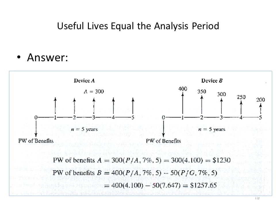 Useful Lives Equal the Analysis Period