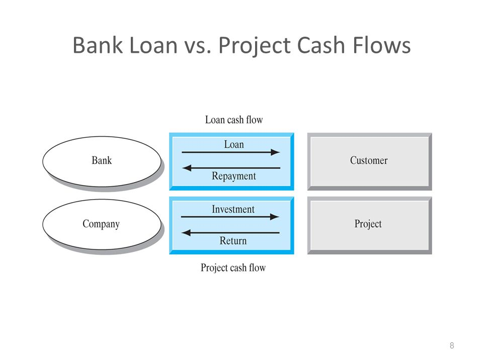 Bank Loan vs. Project Cash Flows