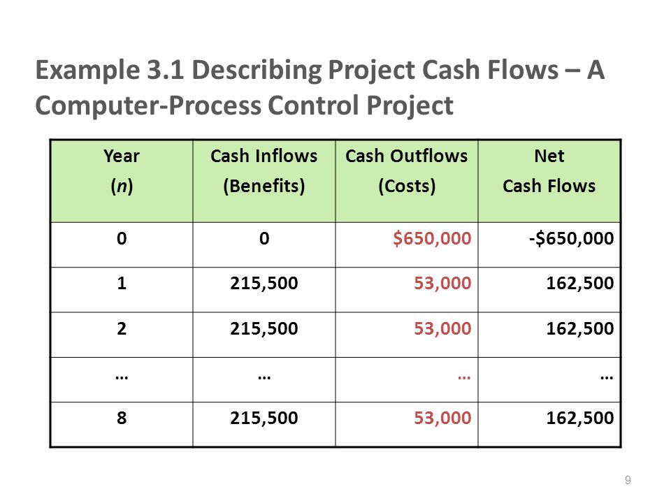 Example 3.1 Describing Project Cash Flows – A Computer-Process Control Project