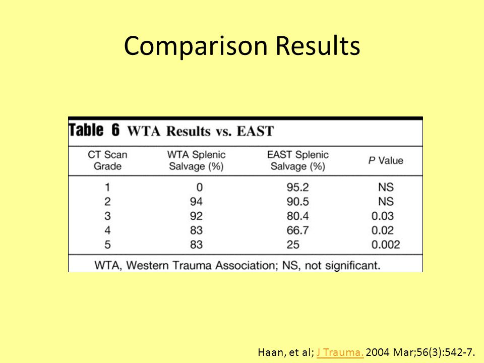Comparison Results Haan, et al; J Trauma. 2004 Mar;56(3):542-7.