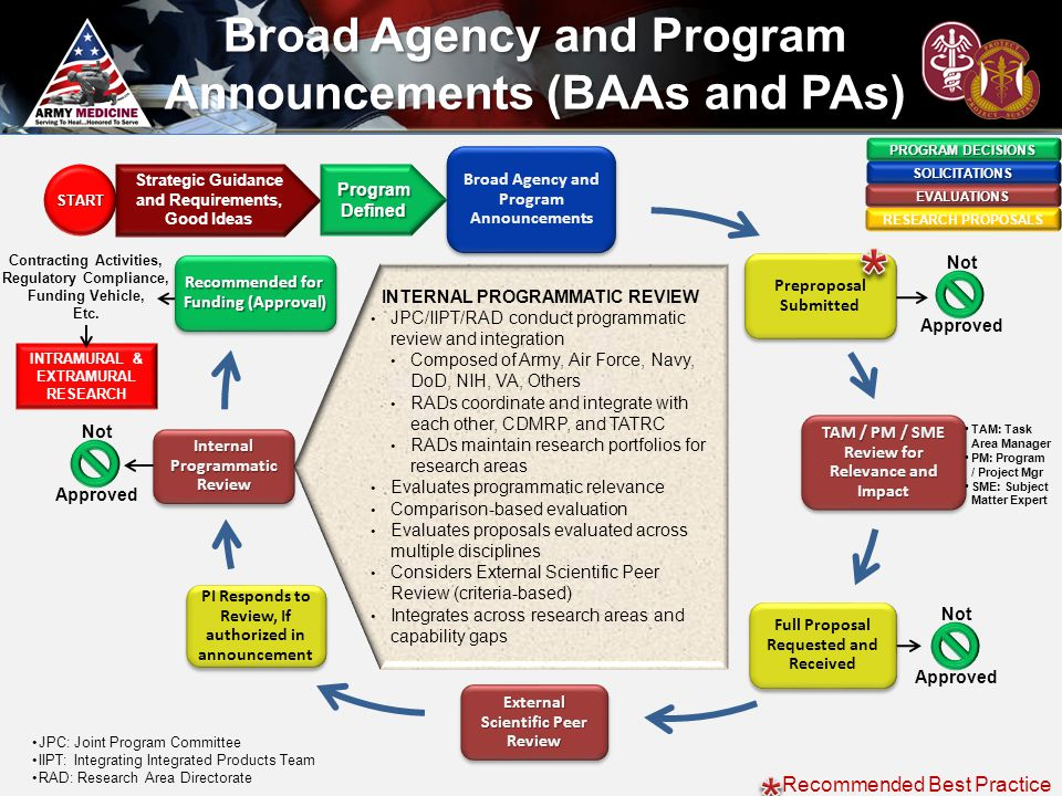 Broad Agency and Program Announcements (BAAs and PAs)