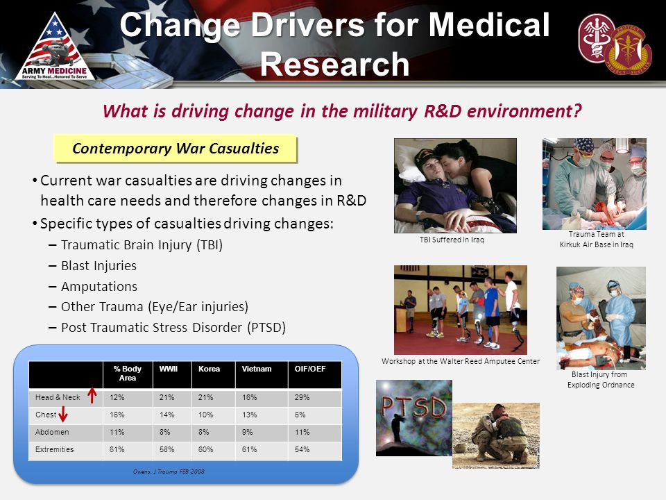 Change Drivers for Medical Research