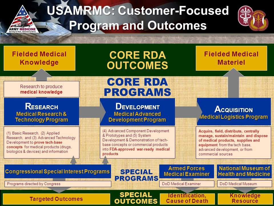 USAMRMC: Customer-Focused Program and Outcomes