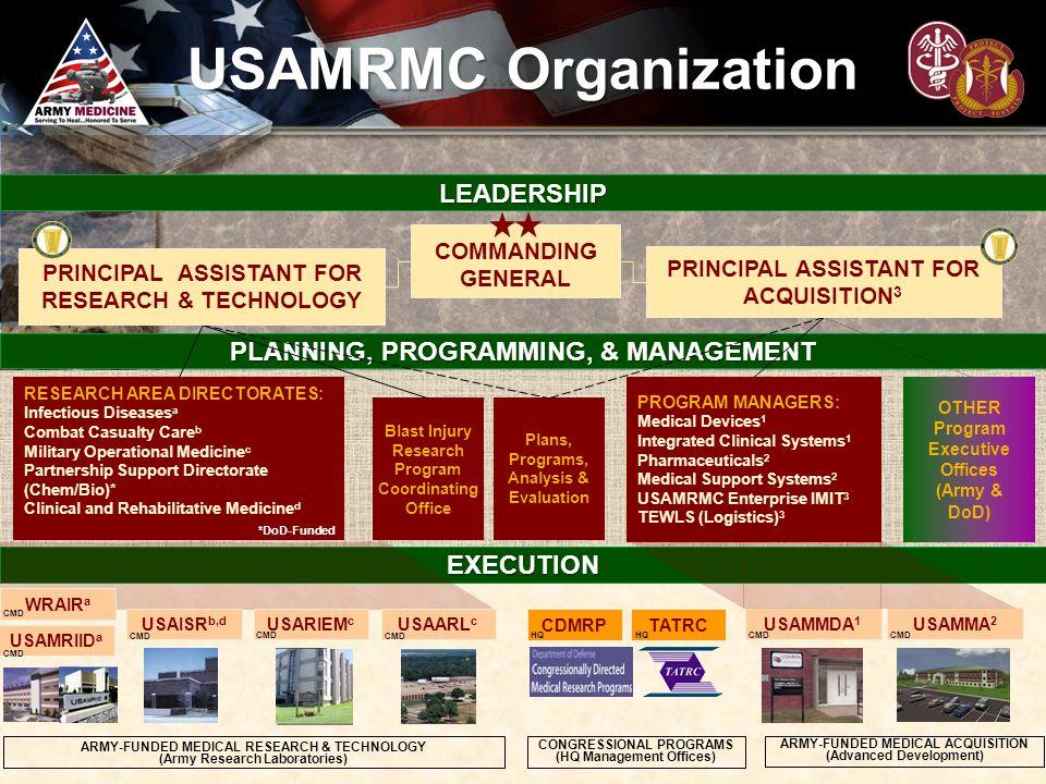 USAMRMC Organization LEADERSHIP PLANNING, PROGRAMMING, & MANAGEMENT