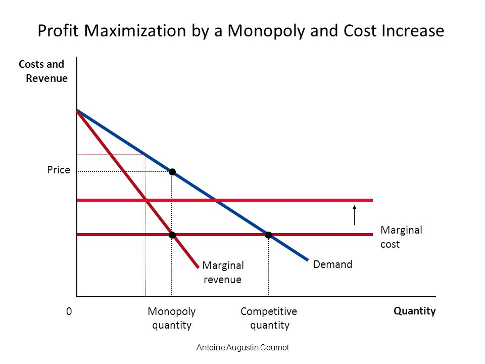 Profit Maximization by a Monopoly and Cost Increase
