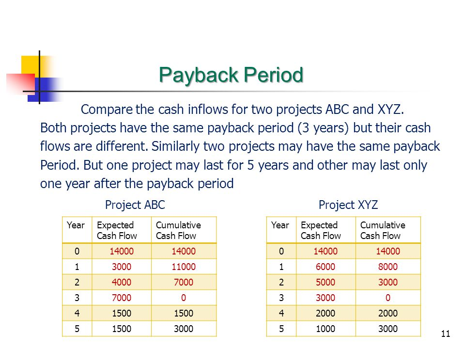 Compare the cash inflows for two projects ABC and XYZ.