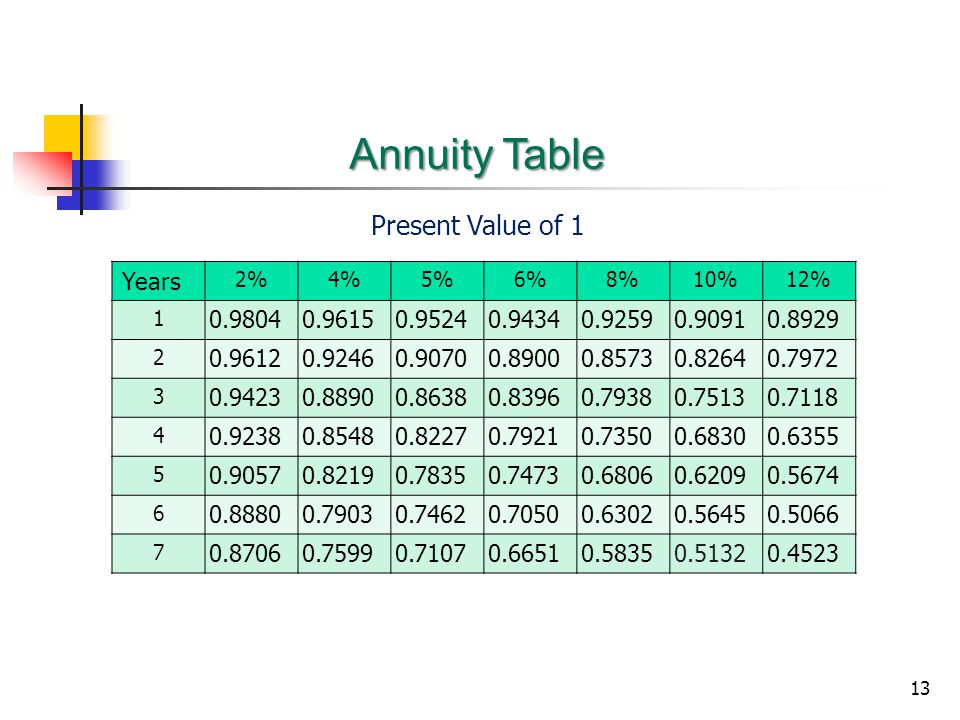 Annuity Table Present Value of 1 Years 0.9804 0.9615 0.9524 0.9434