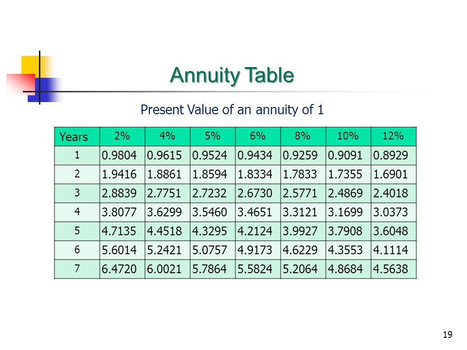 Present Value of an annuity of 1