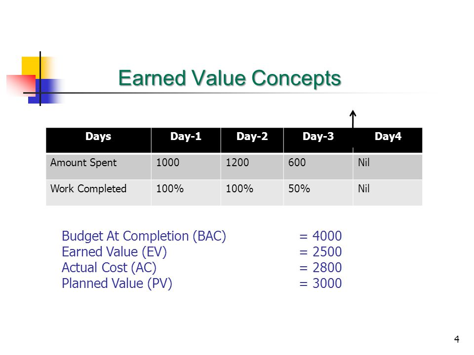 Earned Value Concepts Budget At Completion (BAC) = 4000