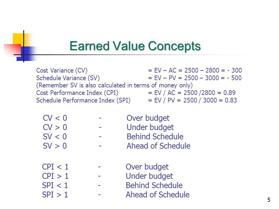 Earned Value Concepts CV < 0 - Over budget CV > 0 - Under budget
