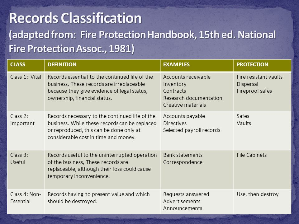 Records Classification (adapted from: Fire Protection Handbook, 15th ed. National Fire Protection Assoc., 1981)