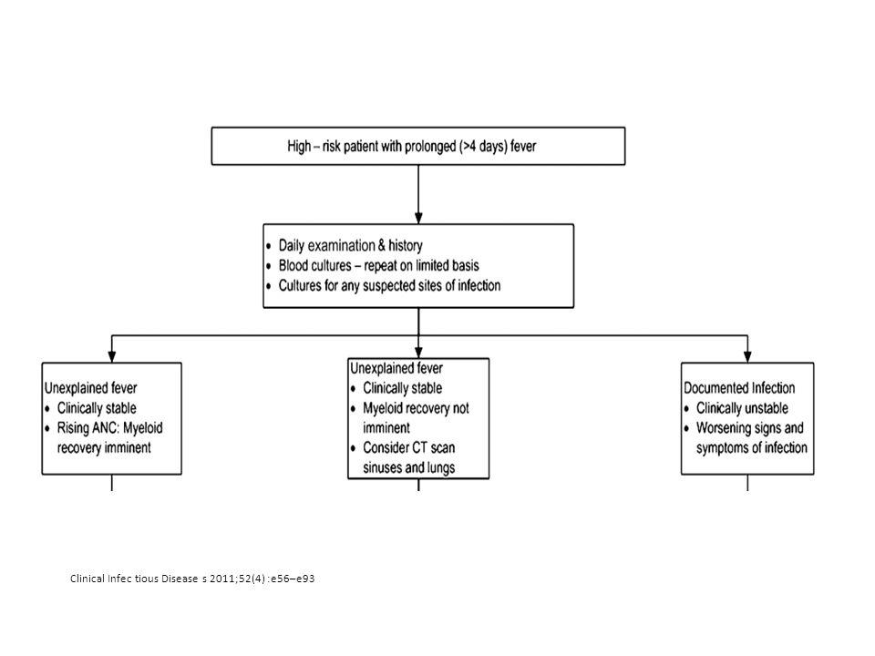 Clinical Infec tious Disease s 2011;52(4) :e56–e93